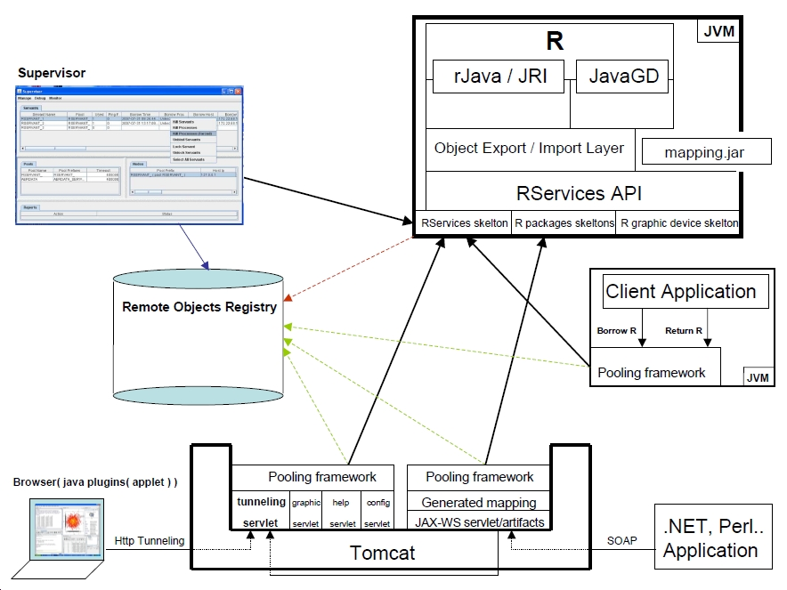 R Servers Pool - Architecture Diagramt