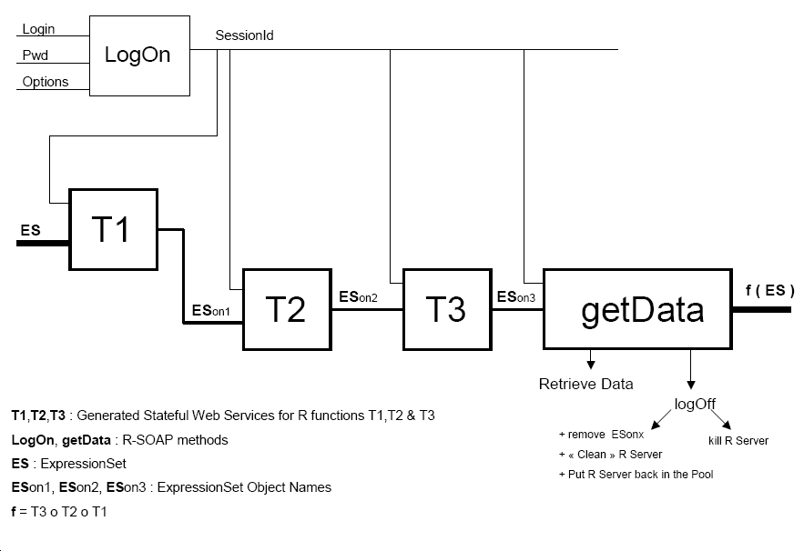 Workflows with Stateful Web Services Diagram